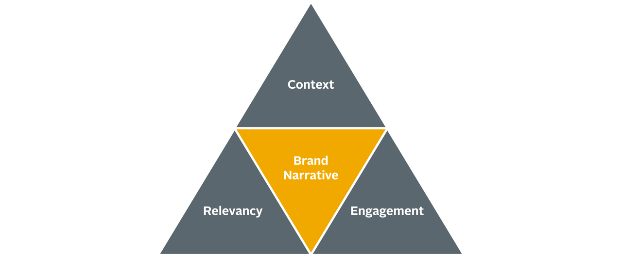 Brand Narrative pyramid