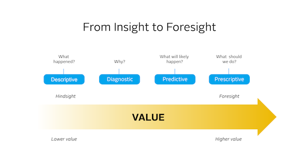 Insights to Foresights graphic