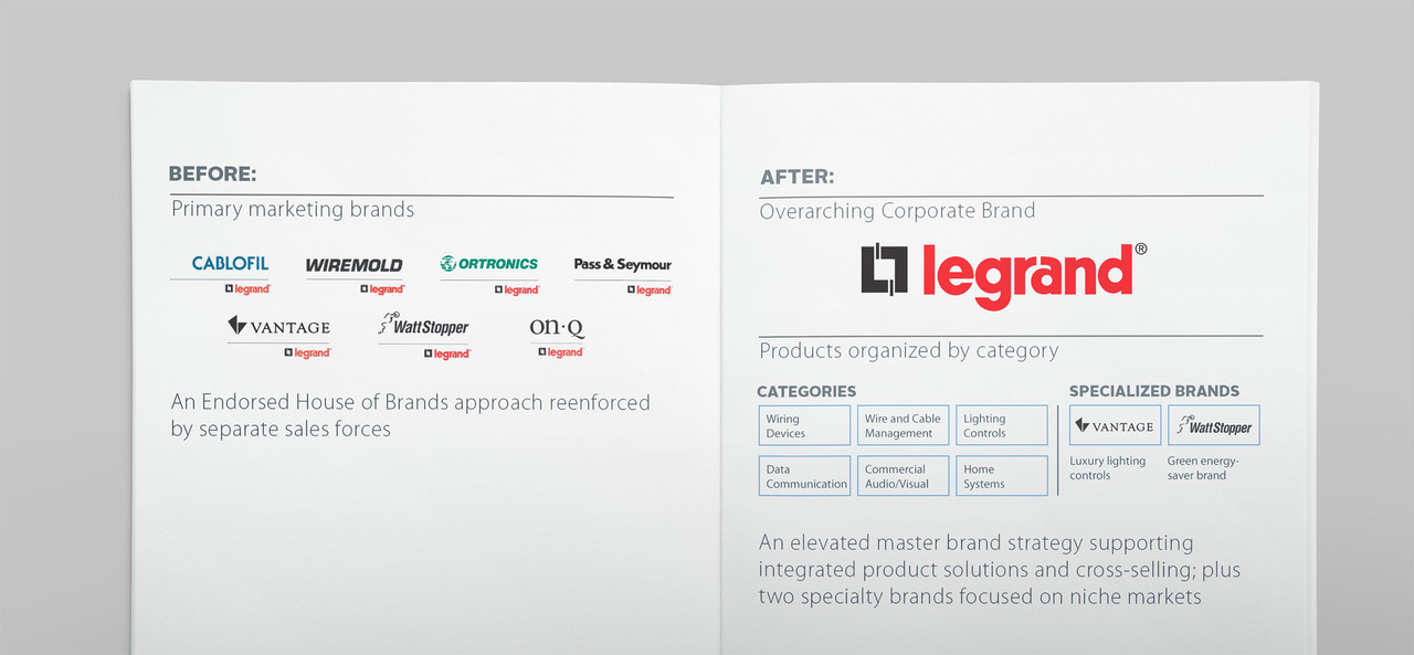 Brand before and after