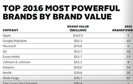 Top Brands by Brand Value